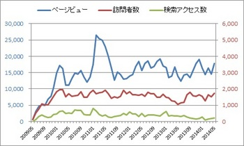 20140603_03_access_analysis_graph.jpg