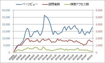 20131223_03_access_analysis_graph.jpg